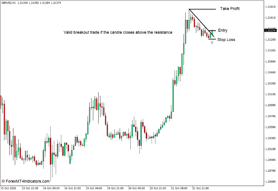Candle Closing Time Remaining Indicator for MT4 Buy Trade