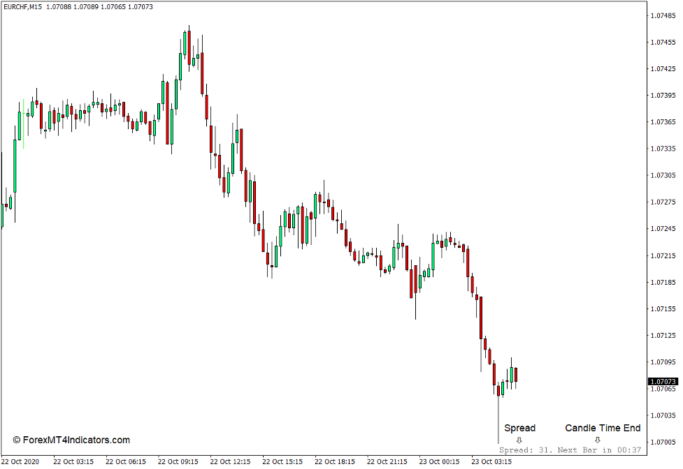 Candle Time End and Spread Indicator for MT4