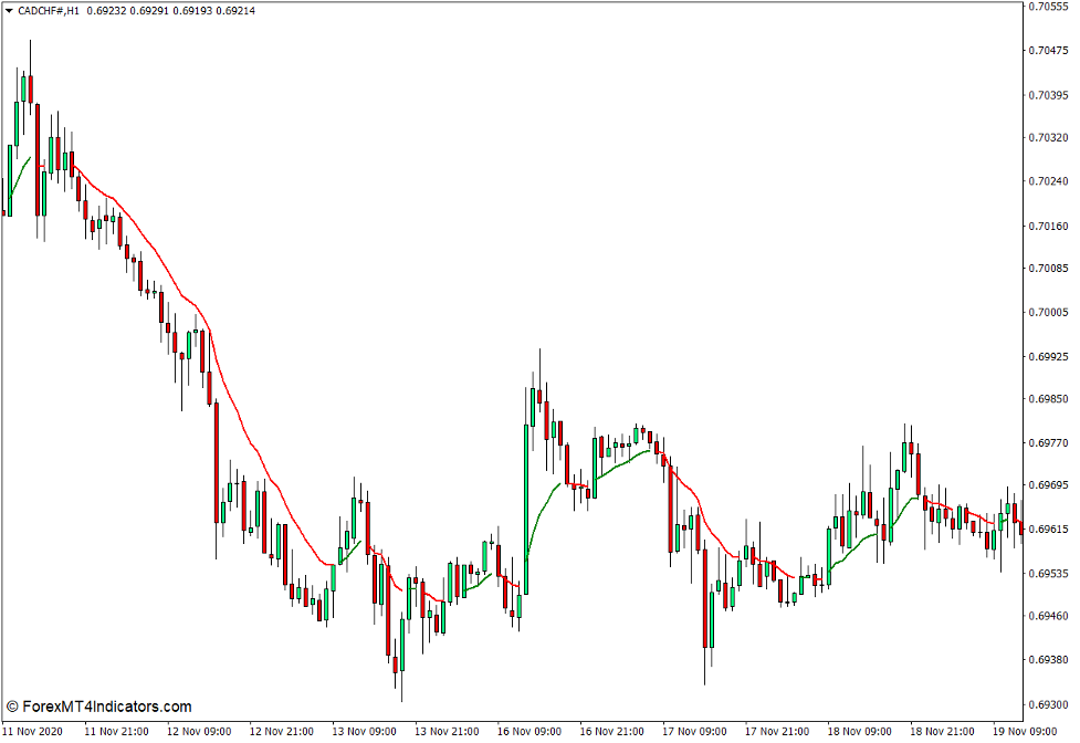 Colored MA Indicator for MT4