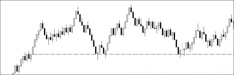 Session Open H Line Indicator For Metatrader 4 Forex Mt4