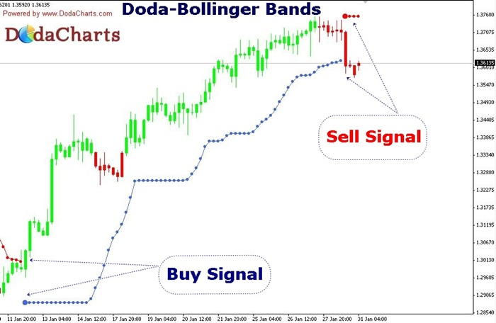 Doda Bollinger Bands Indicator For Metatrader 4 Forex Mt4