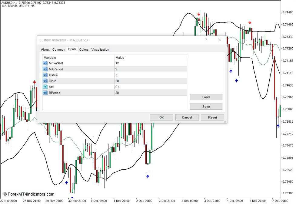 How the MA BBands Indicator Works