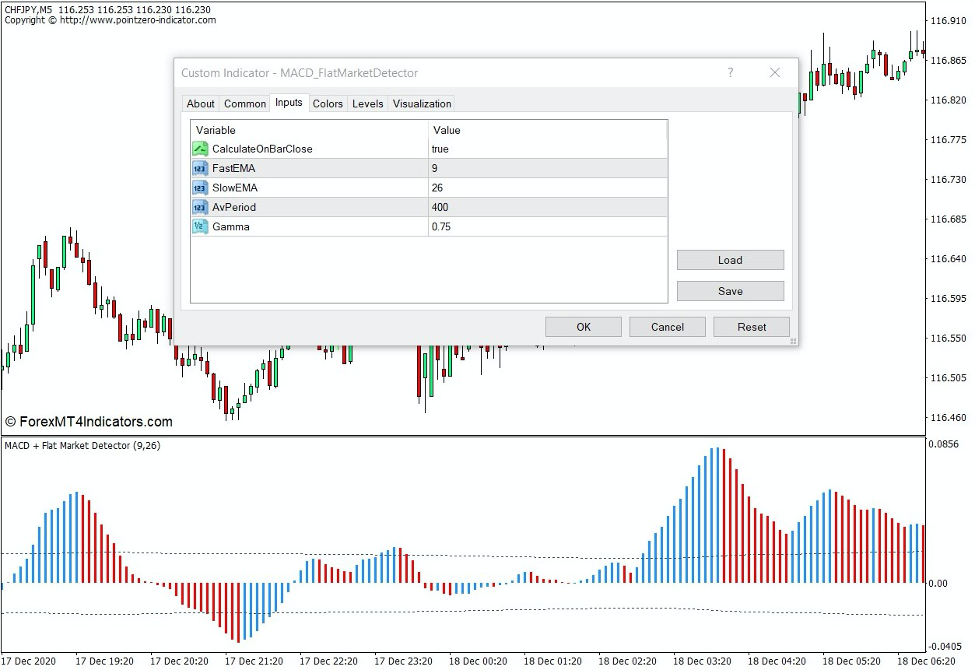 How the MACD Flat Market Detector Indicator Works
