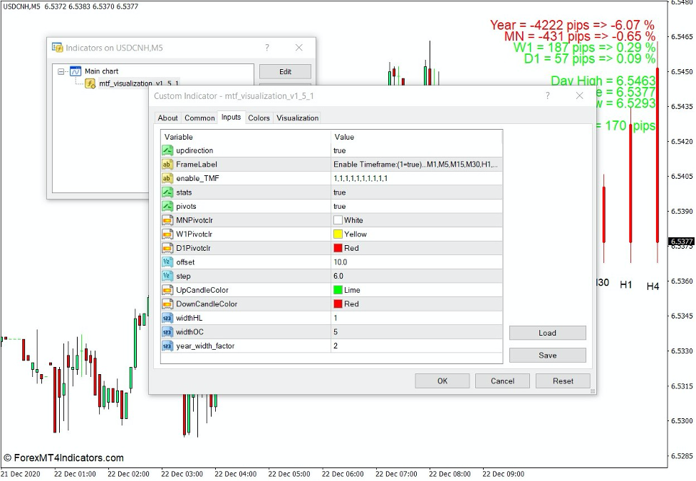 How the Multi Time Frame Bars Visualization Indicator Works