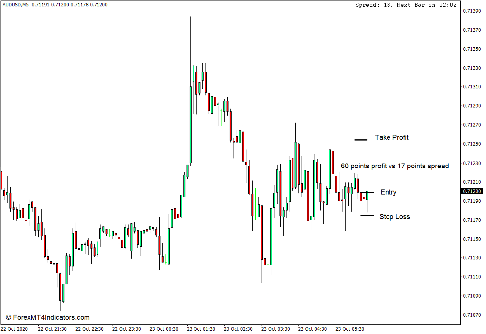 How to Use the Candle Time End and Spread Indicator for MT4 - Køb handel