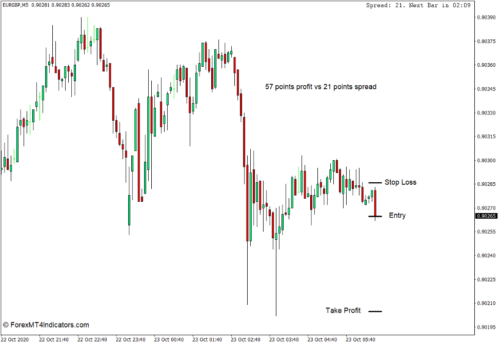 How to Use the Candle Time End and Spread Indicator for MT4 - Sælg Handel