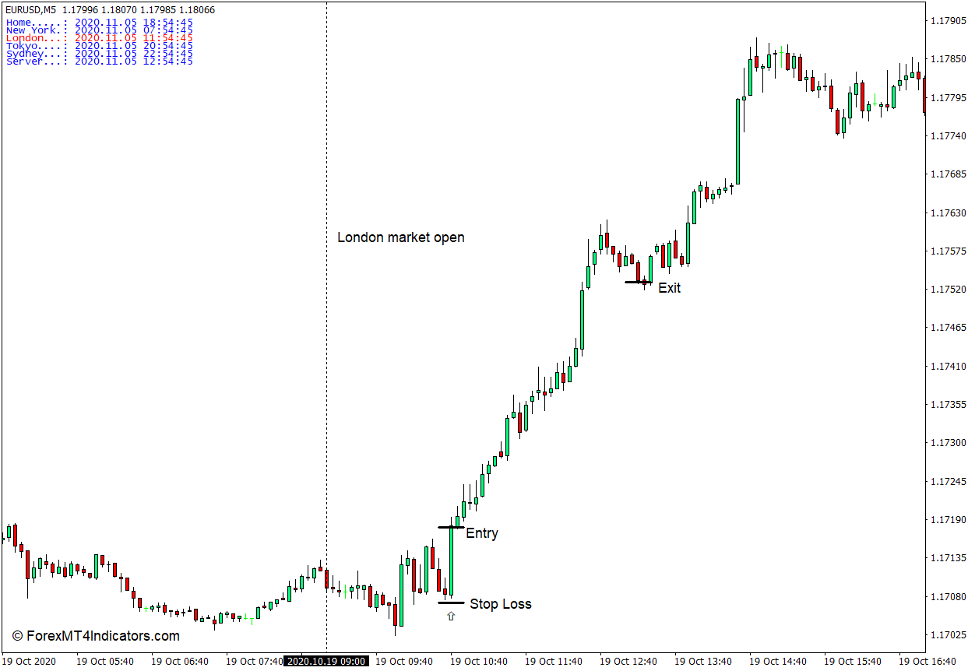 How to Use the Time Zone Indicator - Buy Trade