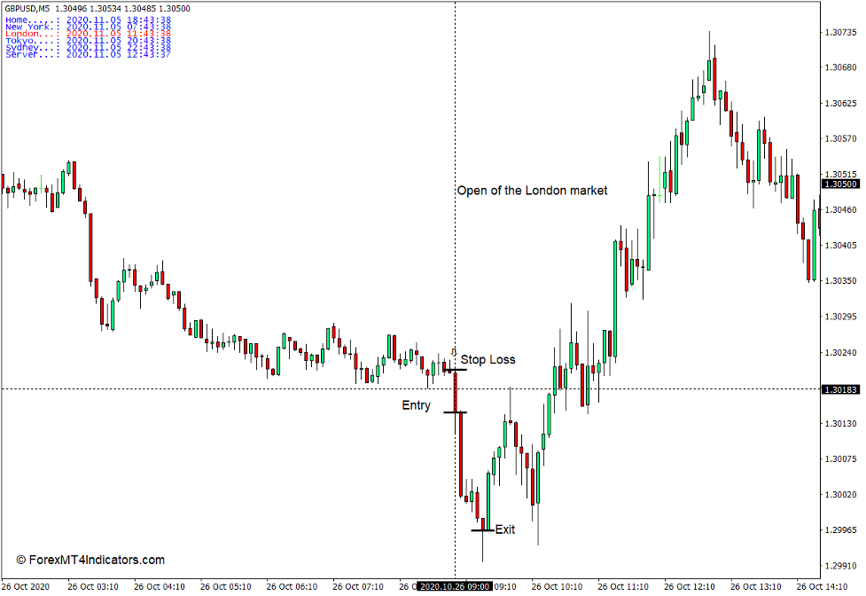 How to Use the Time Zone Indicator - Sell Trade