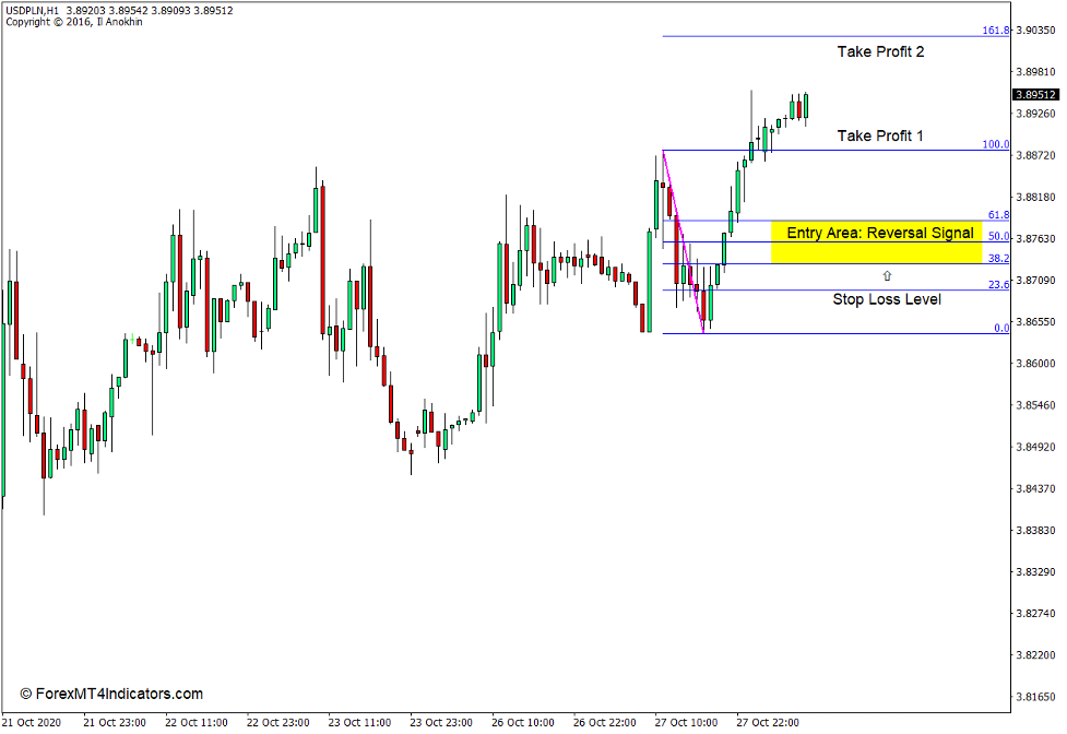 How to use the Auto Fibonacci Indicator for MT4 - Buy Trade