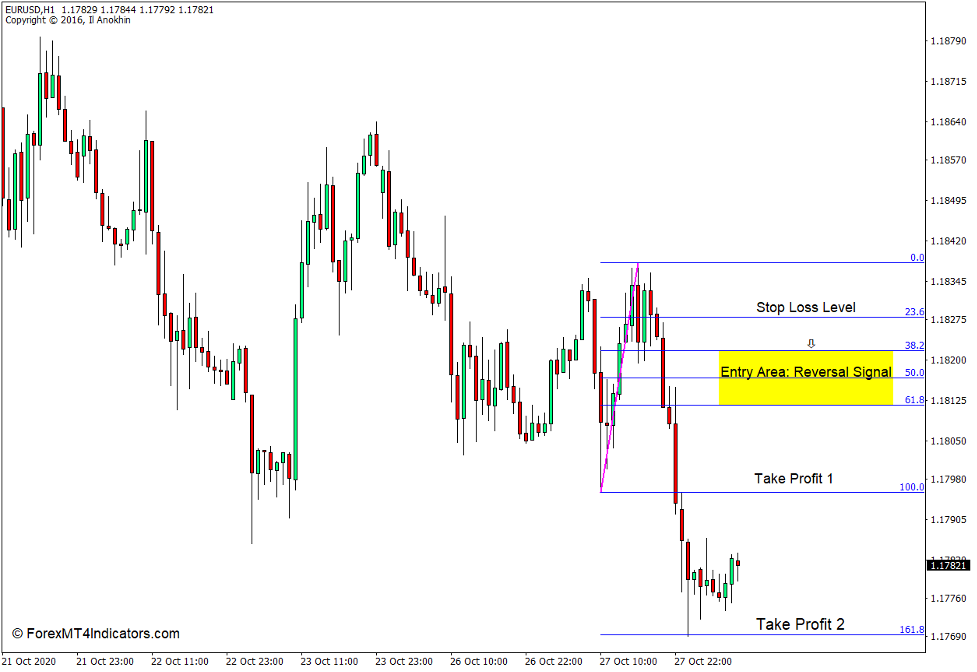 How to use the Auto Fibonacci Indicator for MT4 - Sell Trade