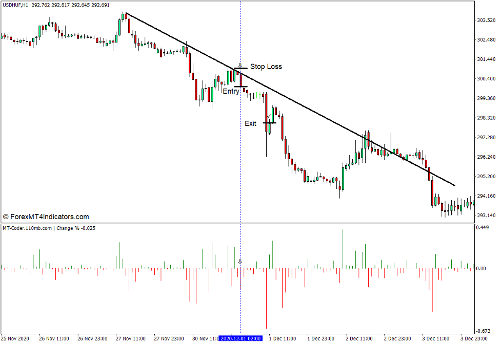 How to use the Change Percentage Indicator for MT4 - Selg handel