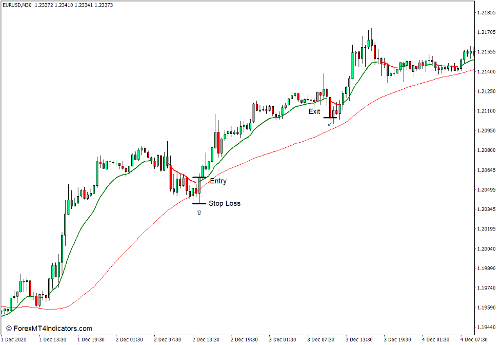 How to use the Colored MA Indicator for MT4 - Buy Trade