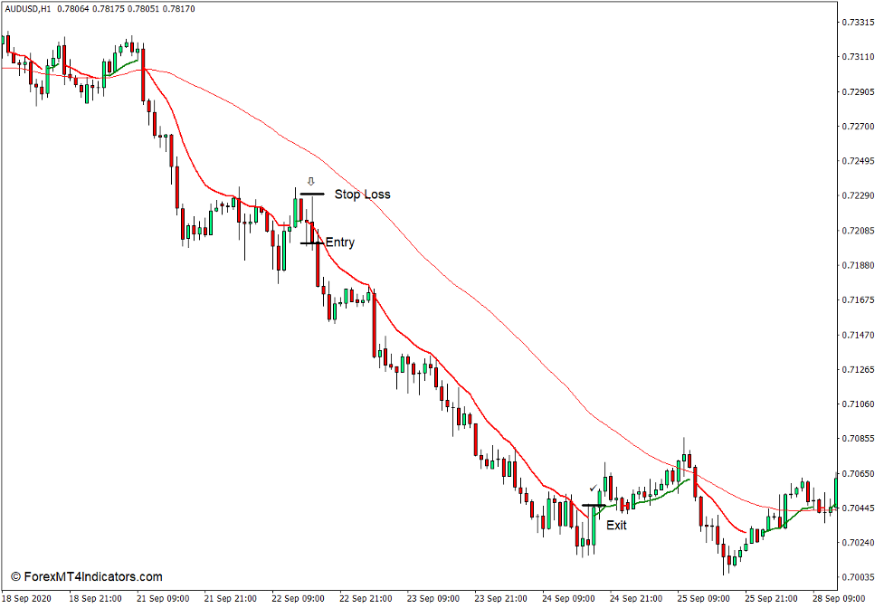 How to use the Colored MA Indicator for MT4 - Sell Trade