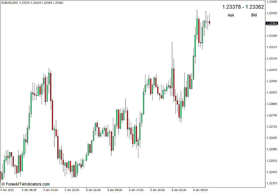 How to use the Display Ask Bid Indicator for MT4