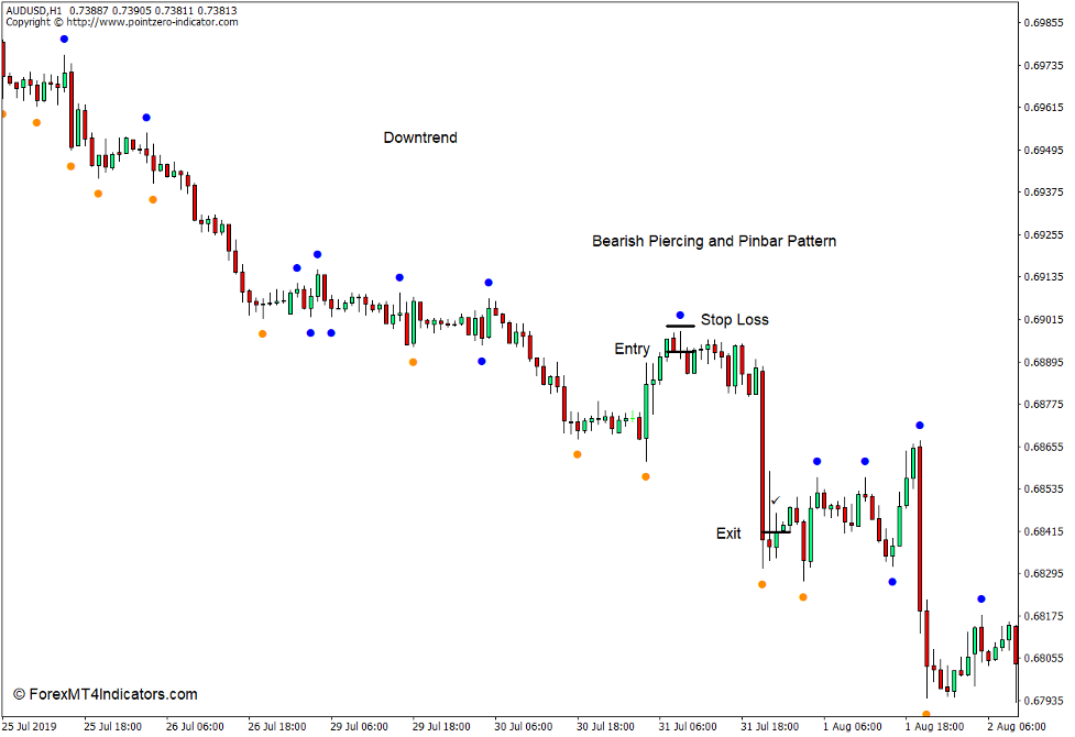 How to use the Double Zigzag – No Repaint Indicator for MT4 - Sell Trade