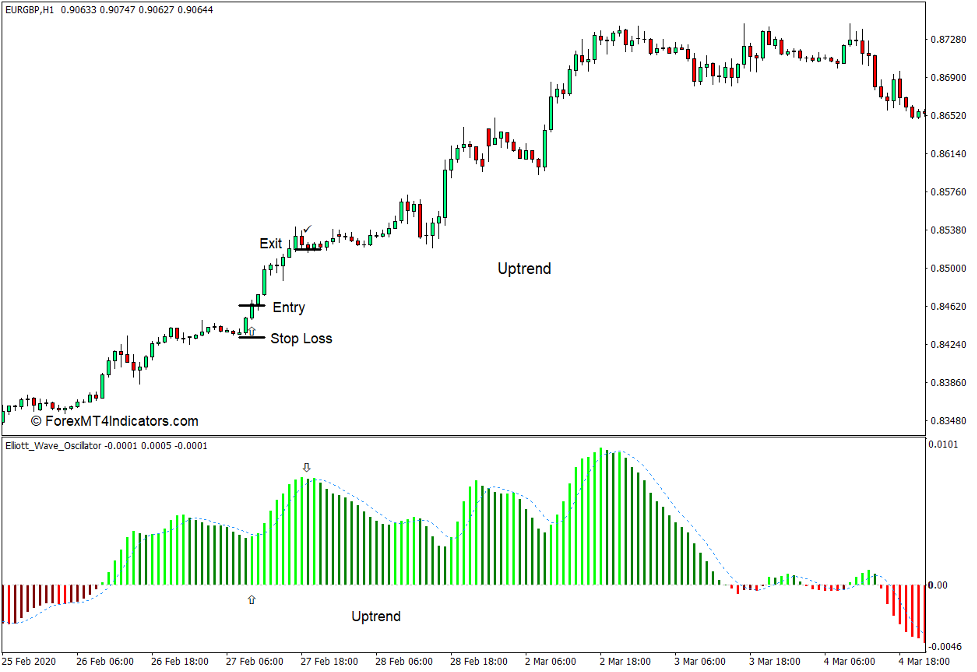 How to use the Elliott Waves Oscillator Indicator for MT4 - Buy Trade