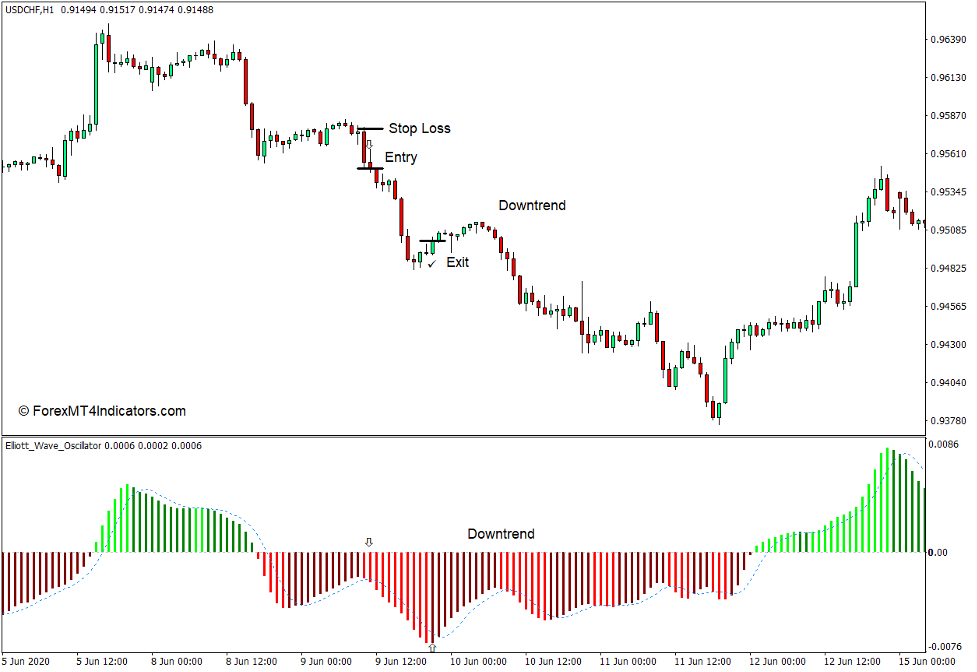 How to use the Elliott Waves Oscillator Indicator for MT4 - Sell Trade