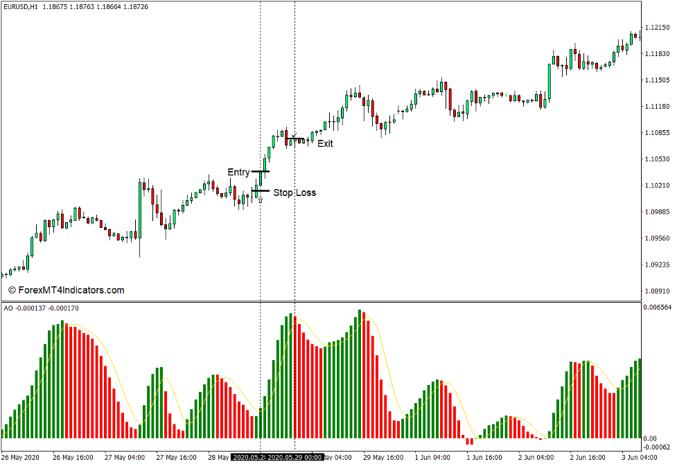 How to use the Extended Awesome Oscillator for MT4 - Buy Trade