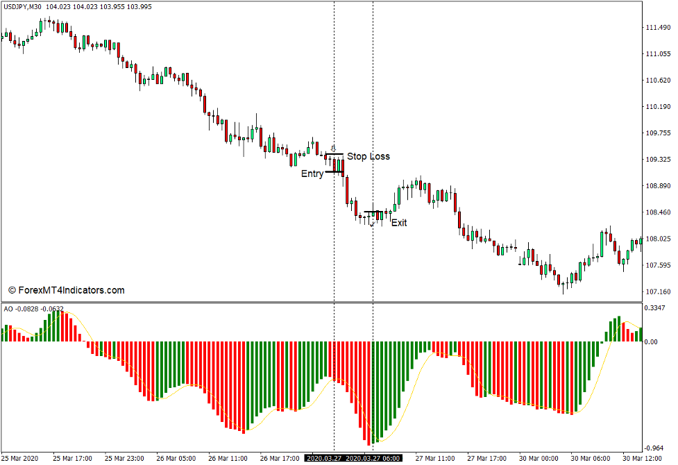 How to use the Extended Awesome Oscillator for MT4 - Sell Trade