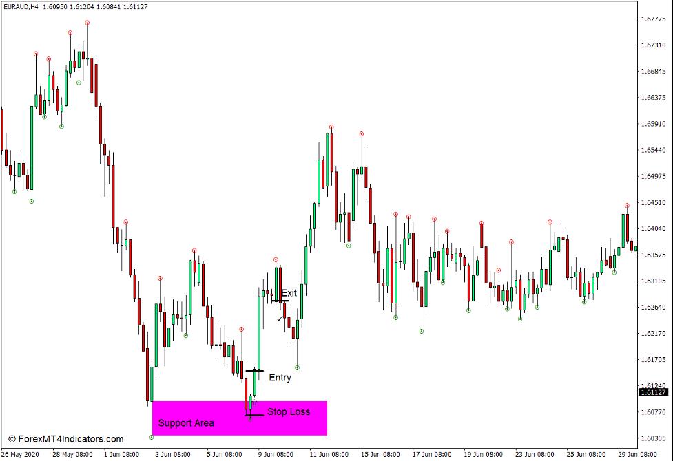 How to use the Fine Fractals Indicator for MT4 - Køb handel