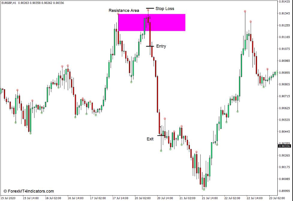 How to use the Fine Fractals Indicator for MT4 - Sælg Handel