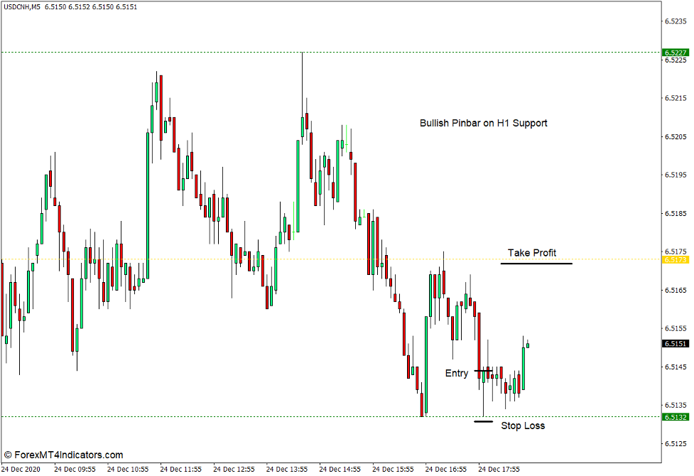 How to use the Fractal Support Resistance Indicator for MT4 - Osta kauppa