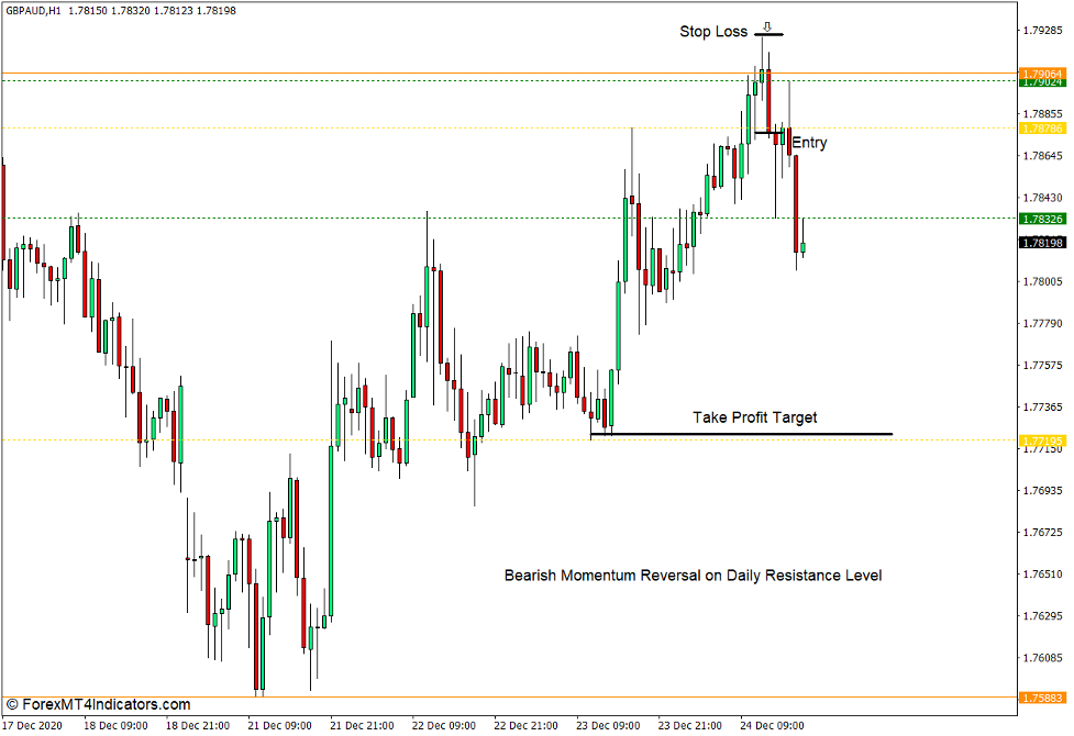 How to use the Fractal Support Resistance Indicator for MT4 - Myy kauppa
