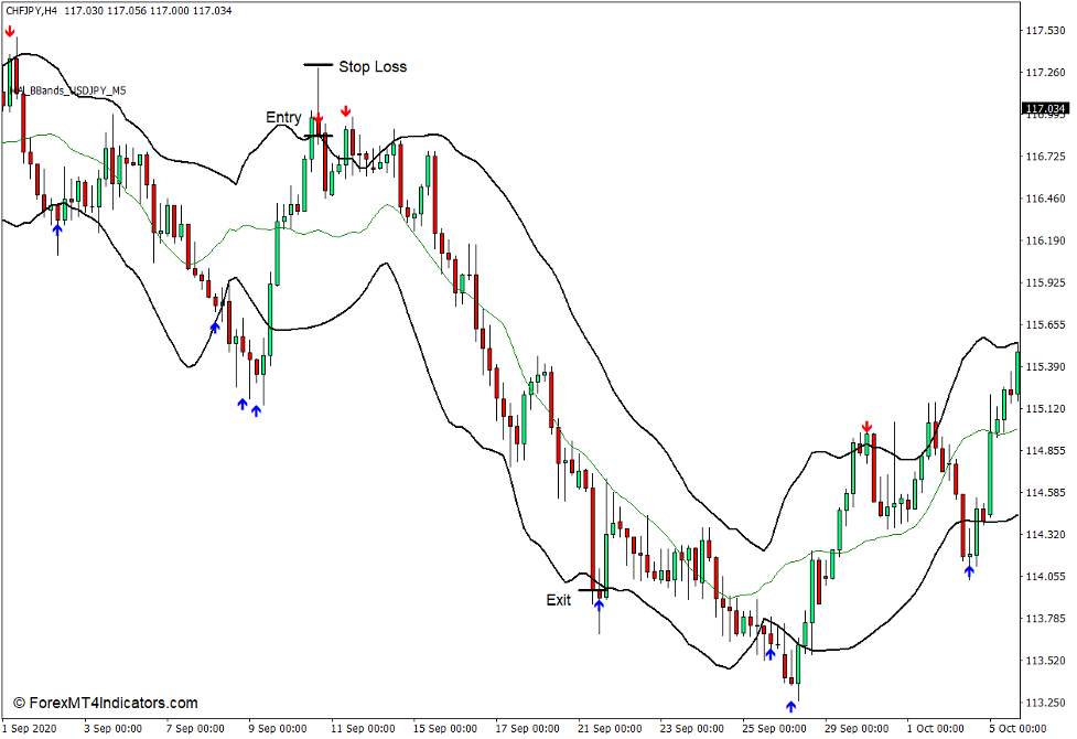 How to use the MA BBands Indicator for MT4 - Sell Trade