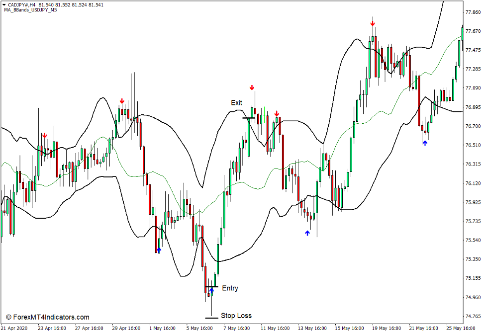 How to use the MA BBands Indicator for MT4 - Buy Trade