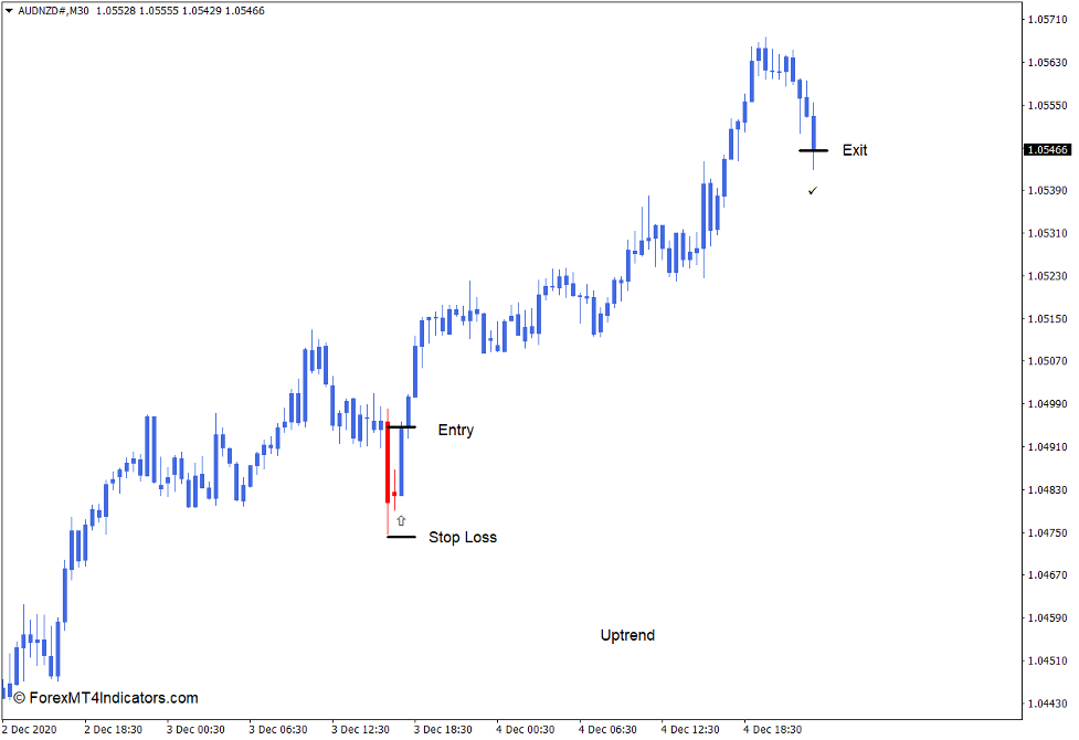 How to use the MA Candles Two Color Indicator for MT4 - קנה סחר