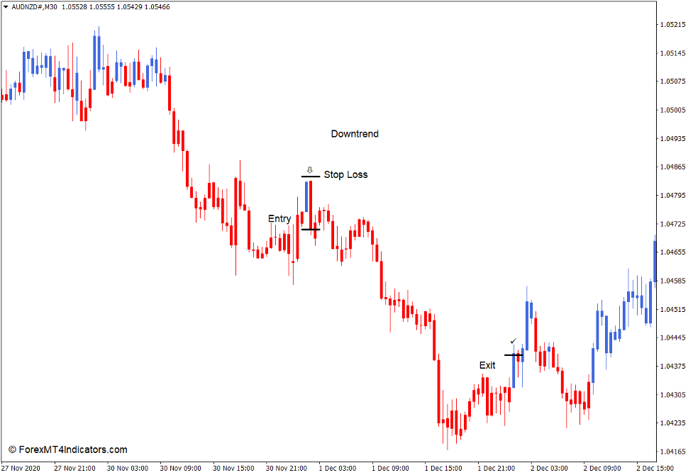 How to use the MA Candles Two Color Indicator for MT4 - סחר מכירה