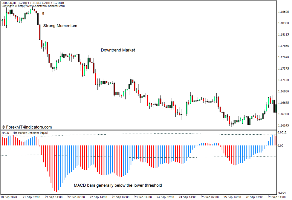How to use the MACD Flat Market Detector Indicator for MT4 2