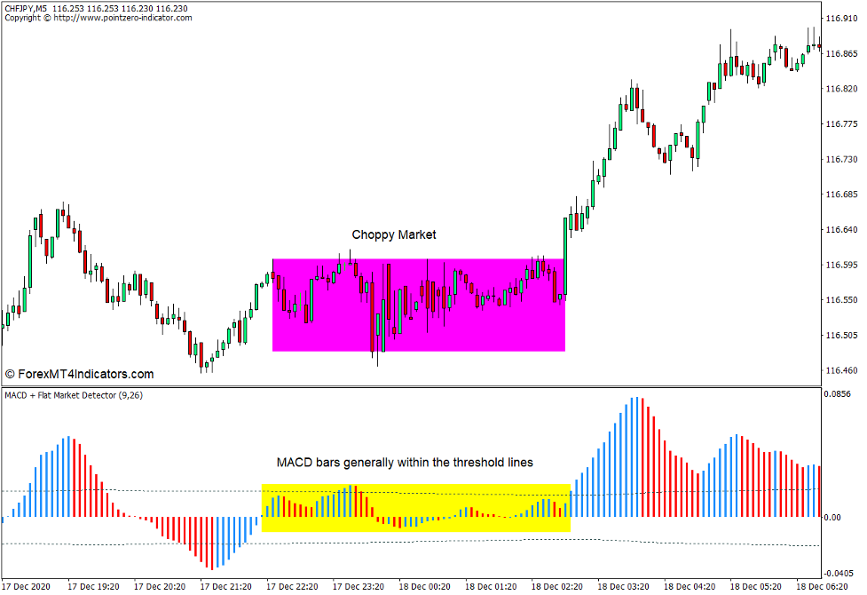 How to use the MACD Flat Market Detector Indicator for MT4