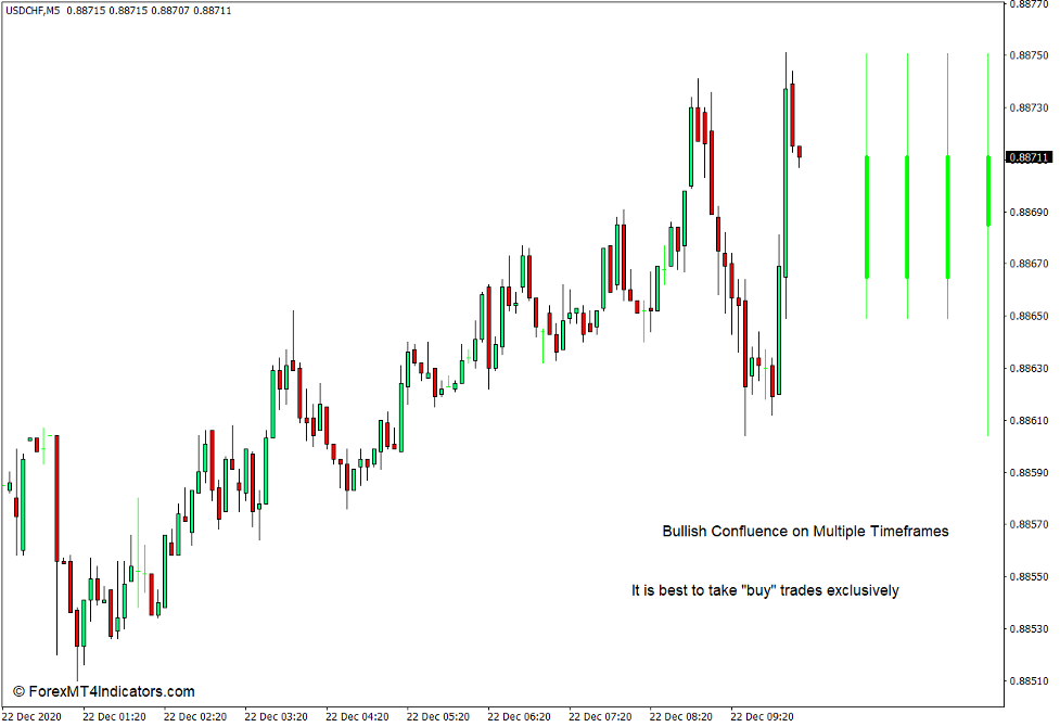 How to use the Multi Time Frame Bars Visualization Indicator for MT4 2