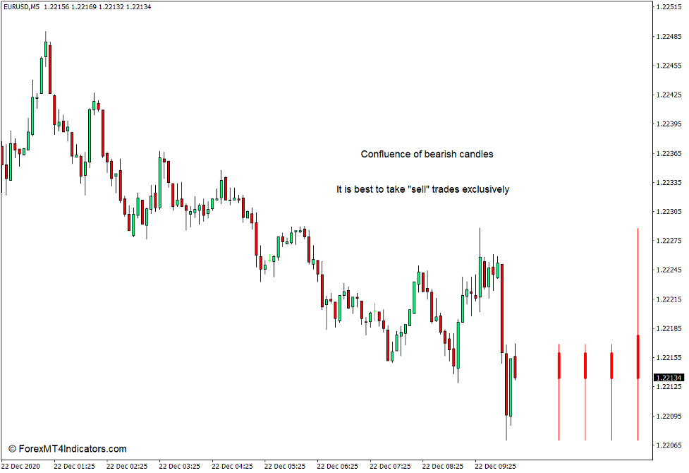 How to use the Multi Time Frame Bars Visualization Indicator for MT4 3