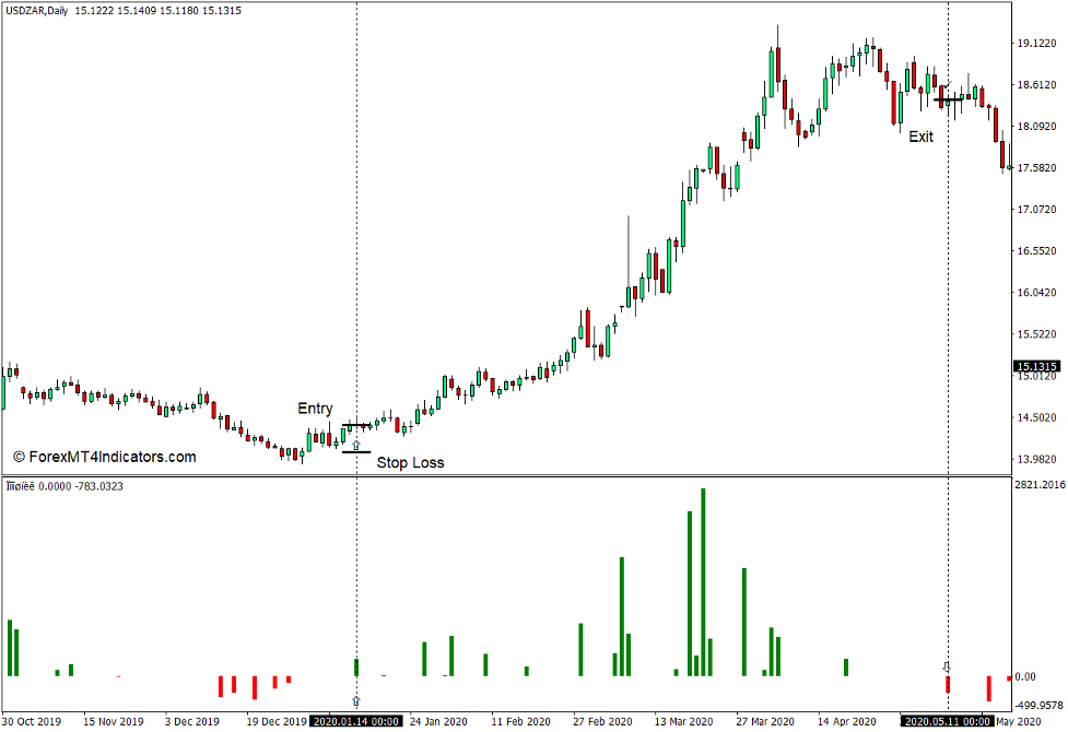 How to use the Peak Price Values Indicator for MT4 - Buy Trade