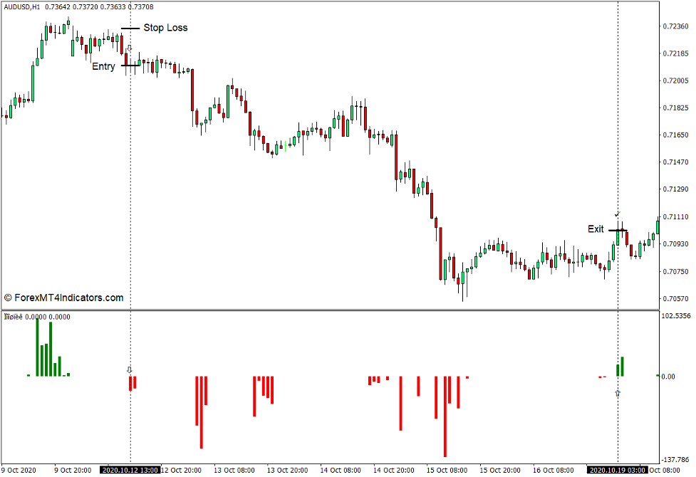How to use the Peak Price Values Indicator for MT4 - Sell Trade