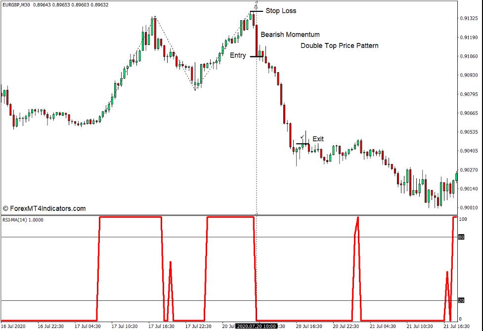 Come utilizzare l'indicatore RSI MA per MT4 - Vendi commercio