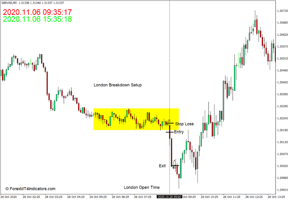 How to use the Time Indicator for MT4 - Sell Trade