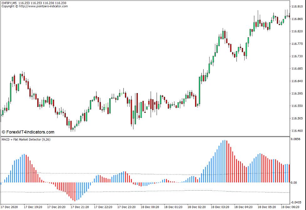 MACD Flat Market Detector Indicator for MT4