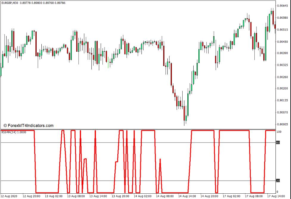 RSI MA Indicator for MT4