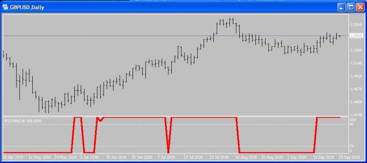 Rsi Ma Indicator For Metatrader 4 Forex Mt4 Indicators
