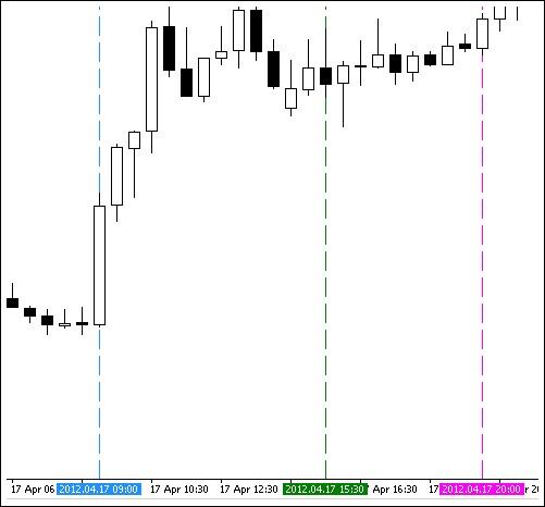 Indikator MT4 Open Market Session, Jam Trading Forex