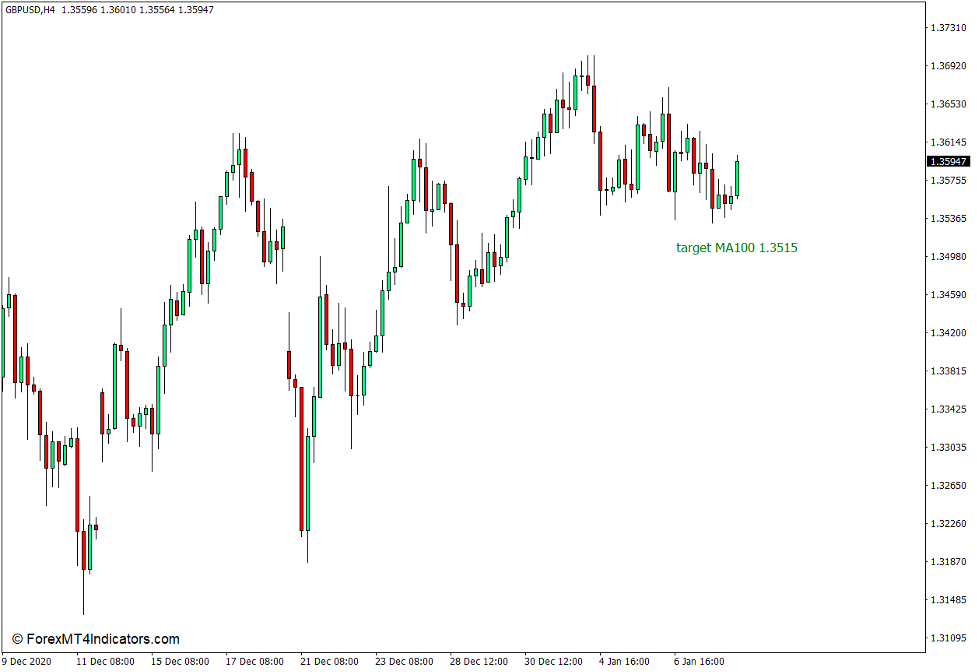 Target MA Indicator for MT4