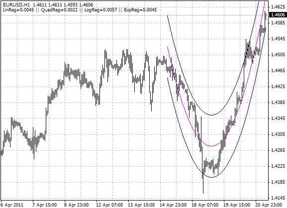 Regression analysis forex indicator forex индикаторы показывающие паттерны