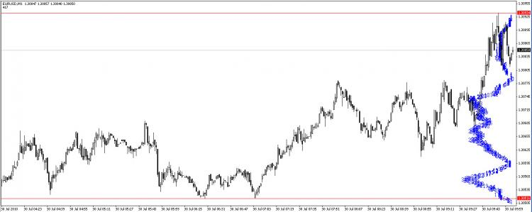 Price Distribution Indicator For Metatrader 4 Forex Mt4 Indicators