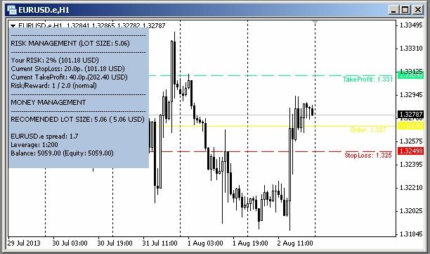 Moneymanagement Visualizer Indicator For Metatrader 4 Forex