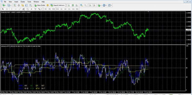 Advanced Mtf Rsi Indicator For Metatrader 4 Forex Mt4 Indicators