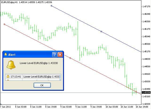 Trendline Price Alert Indicator For