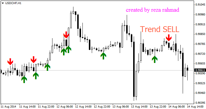 Forex tester with mt4 indicators